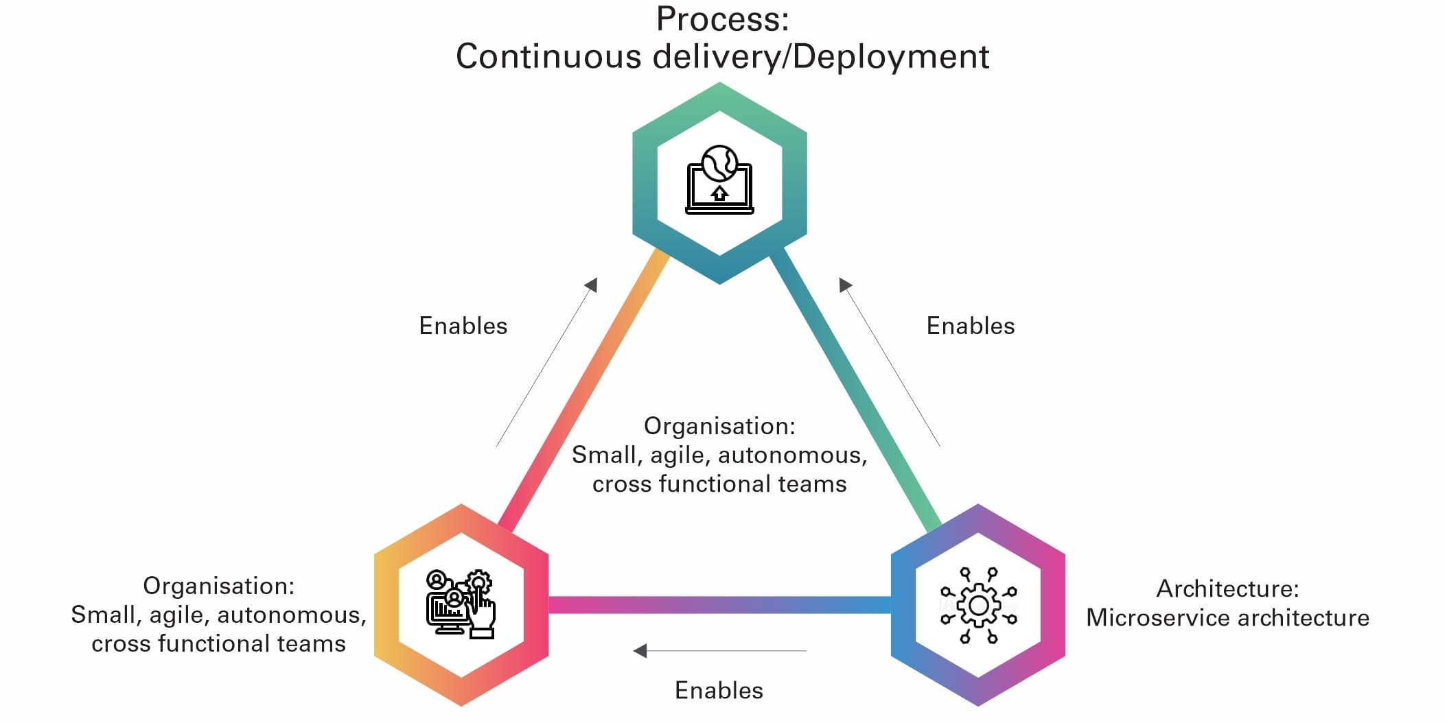 Microservices Reduce Organisation Resource