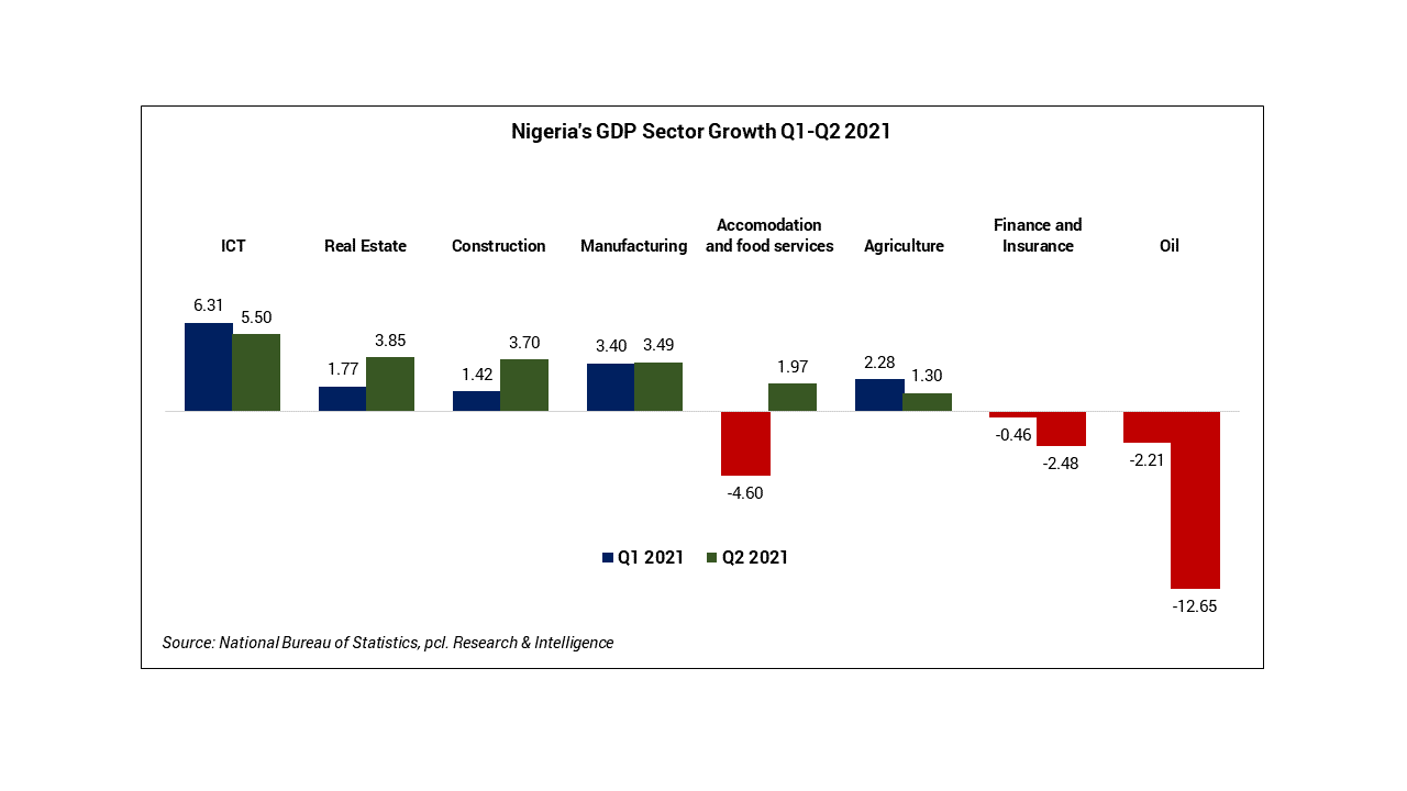 GDP Sector growth Q1 - Q2 2021